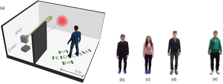 Neural network identification of people hidden from view with a single-pixel, single-photon detector